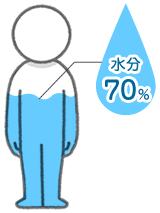 身体の水分
